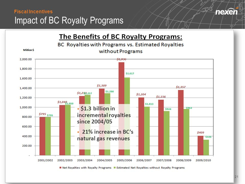 Impact of BC Royalty Programs 21 $1.3 billion in incremental royalties since 2004/05 21% increase in BC's natural gas revenues Fiscal Incentives