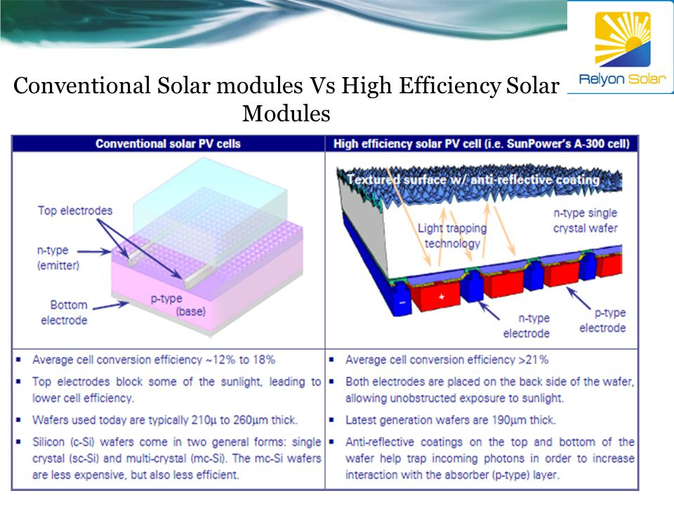 Conventional Solar modules Vs High Efficiency Solar Modules