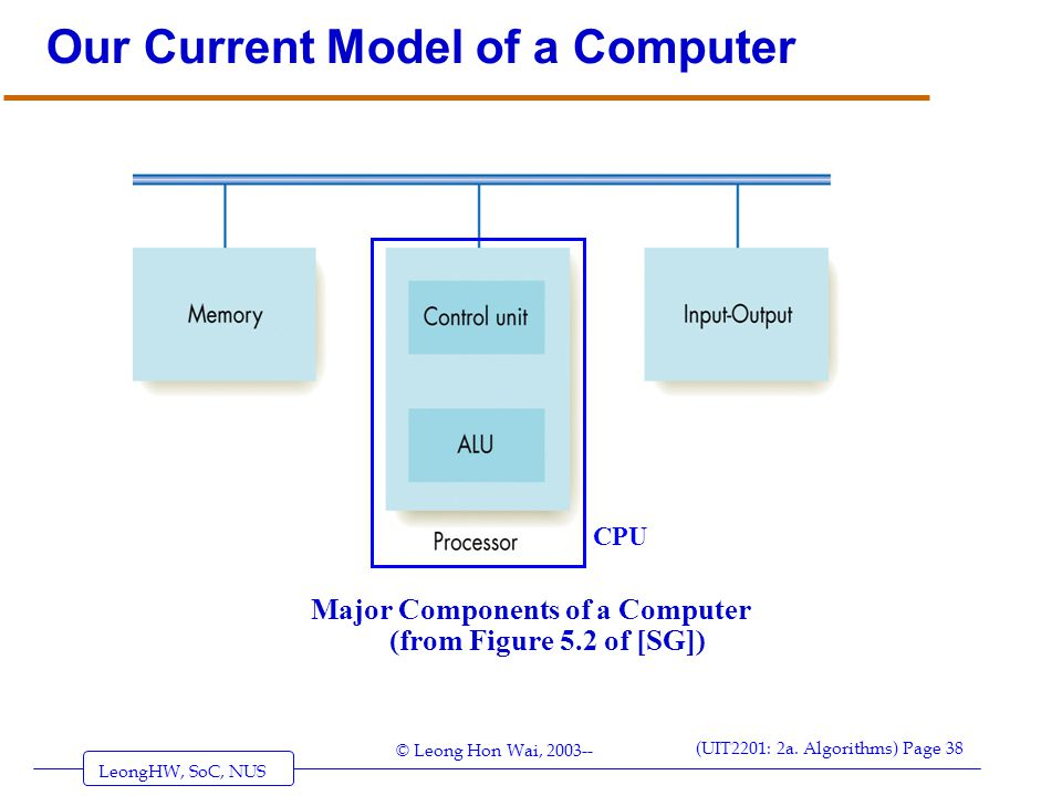 LeongHW, SoC, NUS (UIT2201: 2a. Algorithms) Page 38 © Leong Hon Wai, 2003-- Major Components of a Computer (from Figure 5.2 of [SG]) CPU Our Current M