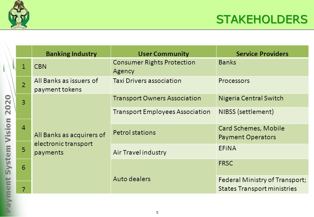 Payment System Vision 2020 STAKEHOLDERS 5 Banking IndustryUser CommunityService Providers 1CBN Consumer Rights Protection Agency Banks 2 All Banks as issuers of payment tokens Taxi Drivers associationProcessors 3 All Banks as acquirers of electronic transport payments Transport Owners AssociationNigeria Central Switch Transport Employees AssociationNIBSS (settlement) 4 Petrol stations Card Schemes, Mobile Payment Operators 5 Air Travel industry EFiNA 6 Auto dealers FRSC Federal Ministry of Transport; States Transport ministries 7