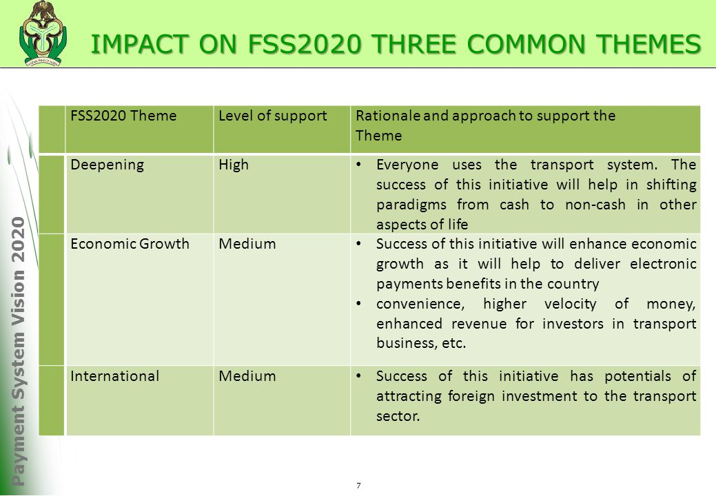 Payment System Vision 2020 IMPACT ON FSS2020 THREE COMMON THEMES FSS2020 ThemeLevel of supportRationale and approach to support the Theme DeepeningHigh Everyone uses the transport system.