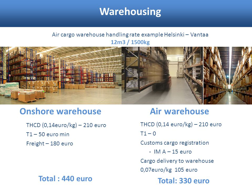 Warehousing Air cargo warehouse handling rate example Helsinki – Vantaa 12m3 / 1500kg Onshore warehouseAir warehouse THCD (0,14euro/kg) – 210 euro Т1