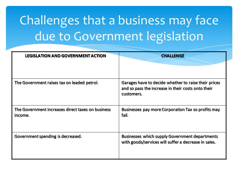 Challenges that a business may face due to Government legislation LEGISLATION AND GOVERNMENT ACTION CHALLENGE The Government raises tax on leaded petrol.