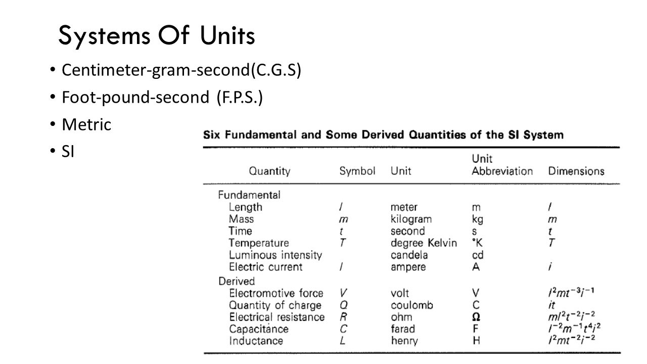 Centimeter-gram-second(C.G.S) Foot-pound-second (F.P.S.) Metric SI Systems Of Units