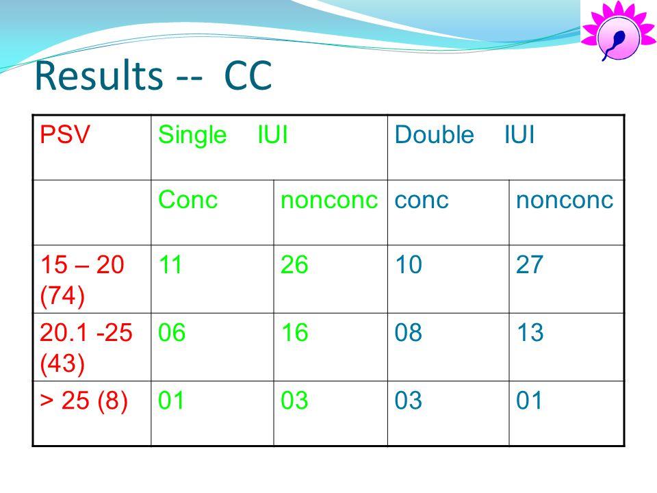 Results -- CC PSVSingle IUIDouble IUI Concnonconcconcnonconc 15 – 20 (74) 11261027 20.1 -25 (43) 06160813 > 25 (8)0103 01