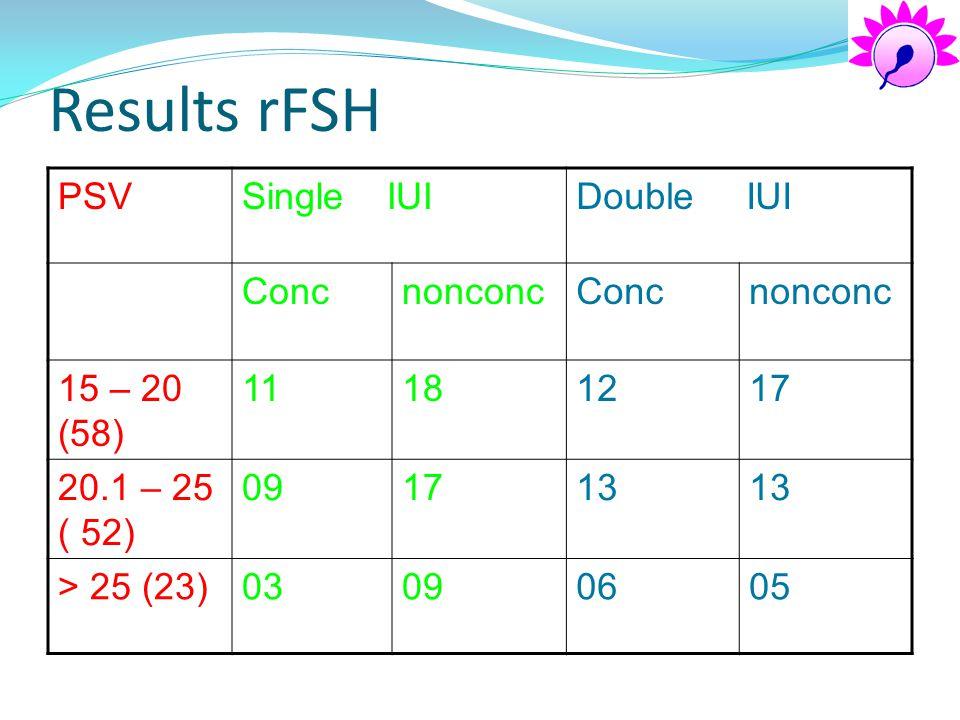 Results rFSH PSVSingle IUIDouble IUI ConcnonconcConcnonconc 15 – 20 (58) 11181217 20.1 – 25 ( 52) 091713 > 25 (23)03090605