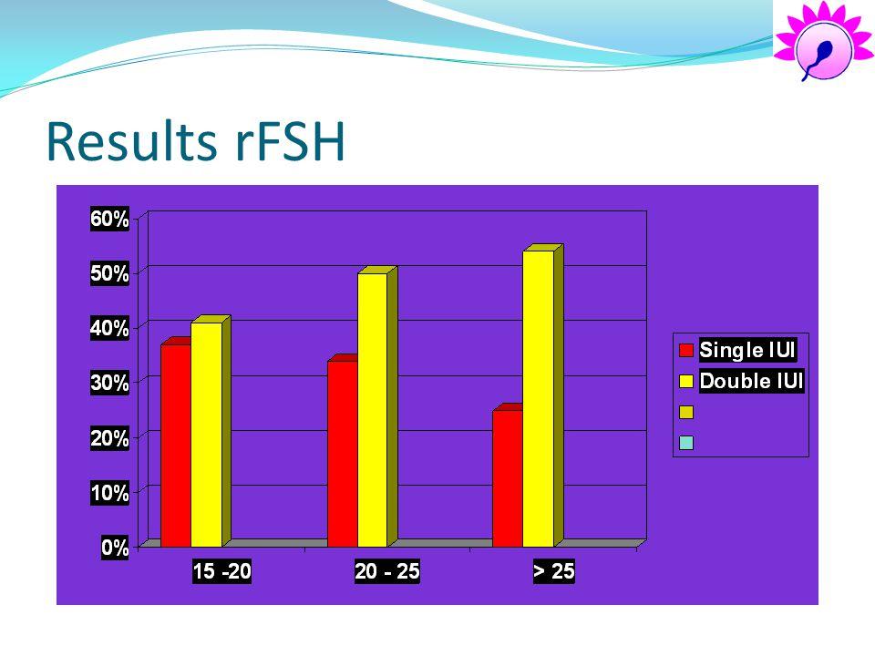 Results rFSH