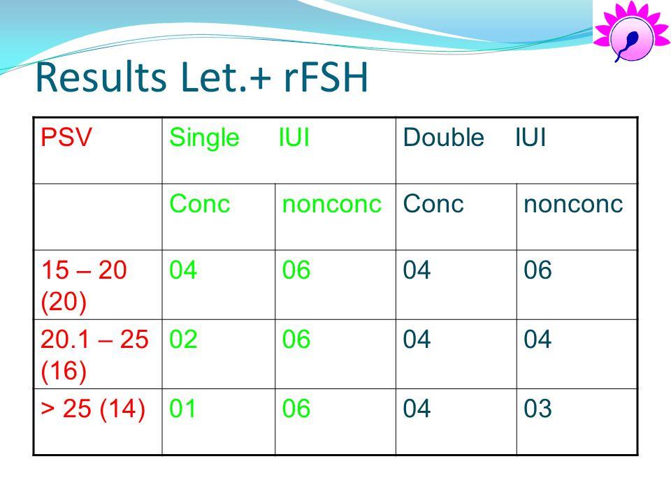 Results Let.+ rFSH PSVSingle IUIDouble IUI ConcnonconcConcnonconc 15 – 20 (20) 04060406 20.1 – 25 (16) 020604 > 25 (14)01060403