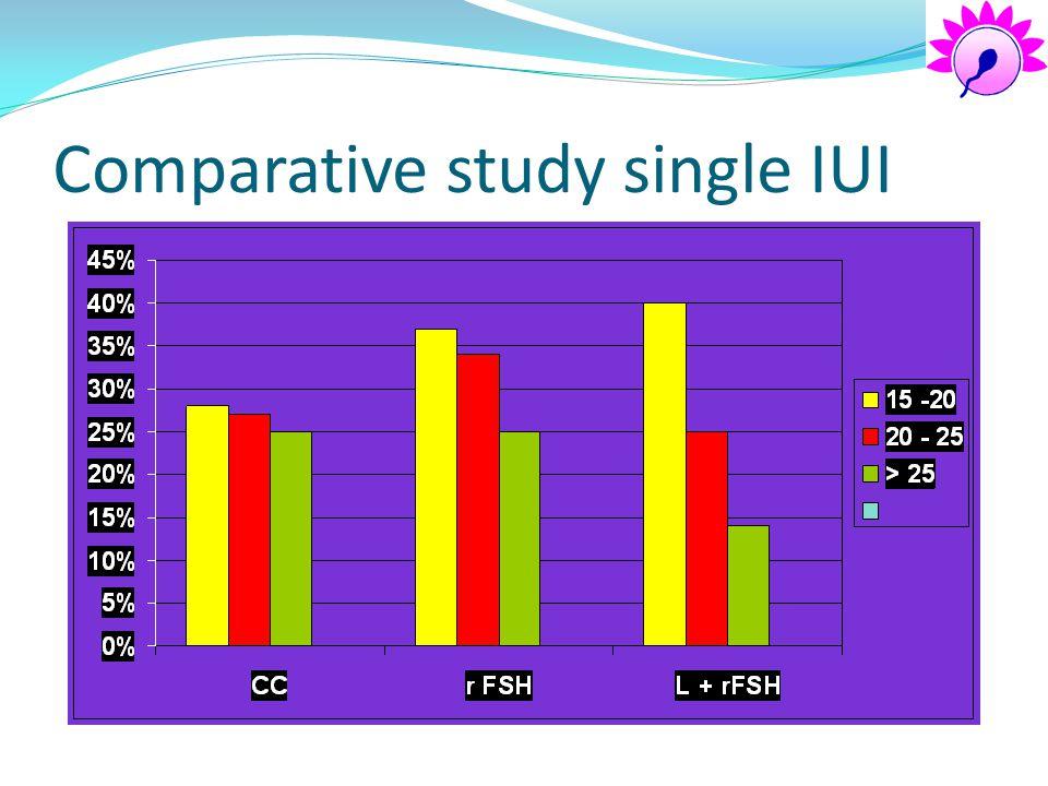 Comparative study single IUI