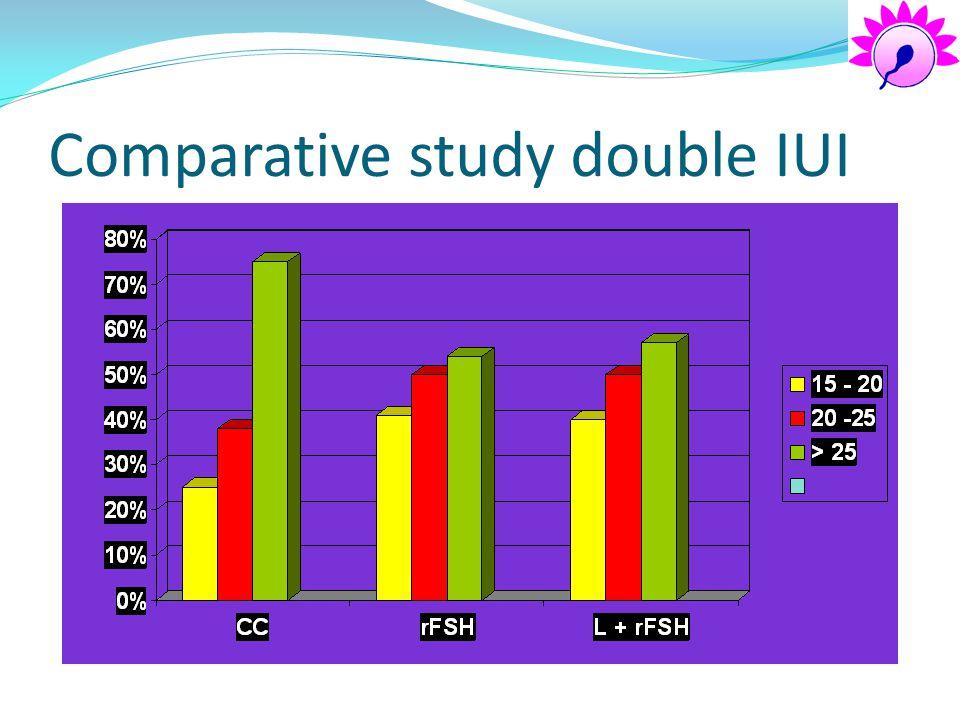 Comparative study double IUI