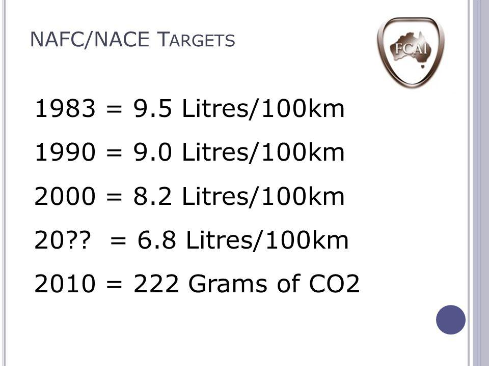 NAFC/NACE T ARGETS 1983 = 9.5 Litres/100km 1990 = 9.0 Litres/100km 2000 = 8.2 Litres/100km 20?.