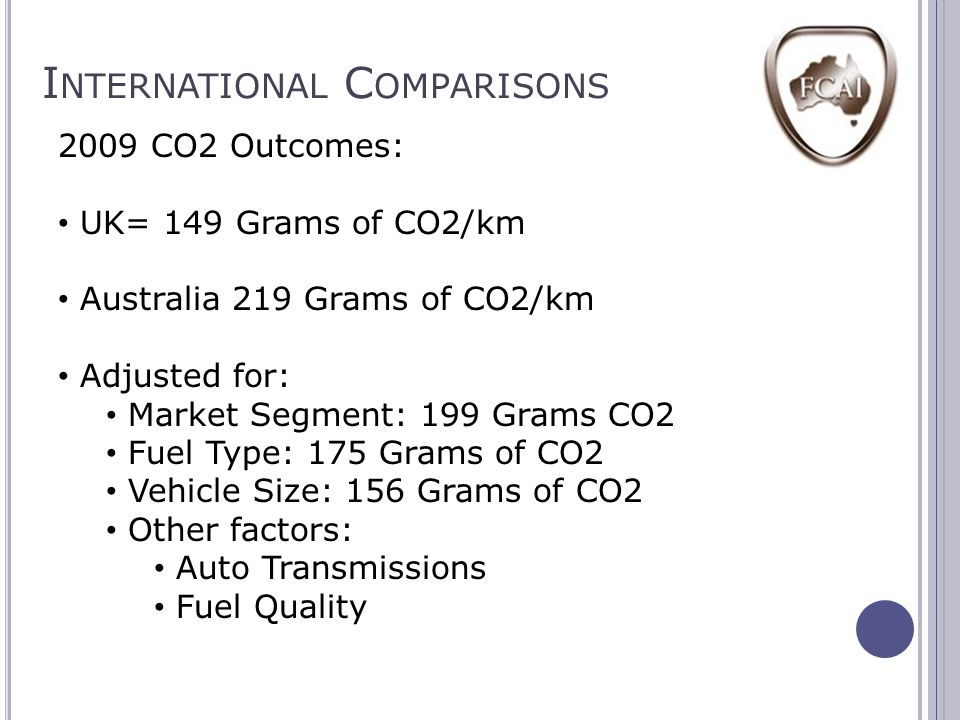 I NTERNATIONAL C OMPARISONS 2009 CO2 Outcomes: UK= 149 Grams of CO2/km Australia 219 Grams of CO2/km Adjusted for: Market Segment: 199 Grams CO2 Fuel Type: 175 Grams of CO2 Vehicle Size: 156 Grams of CO2 Other factors: Auto Transmissions Fuel Quality