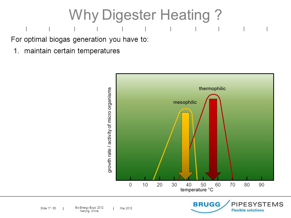 Slide 17 / 50 Bio-Energy-Expo 2012 Nanjing, China May 2012 0102030405060708090 Why Digester Heating .