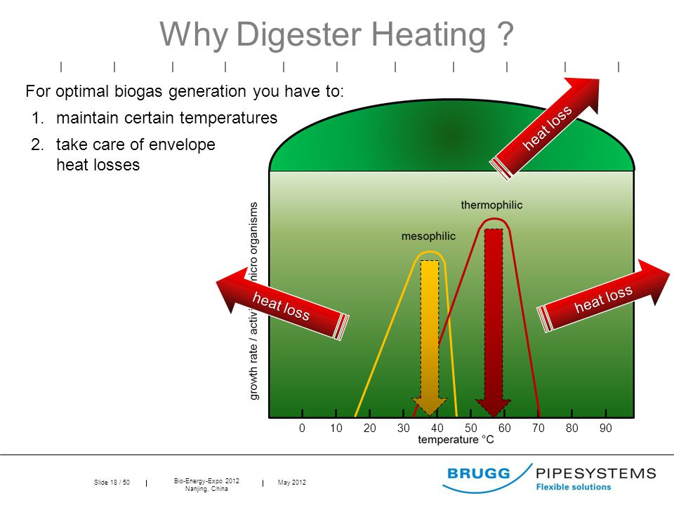 Slide 18 / 50 Bio-Energy-Expo 2012 Nanjing, China May 2012 0102030405060708090 Why Digester Heating .