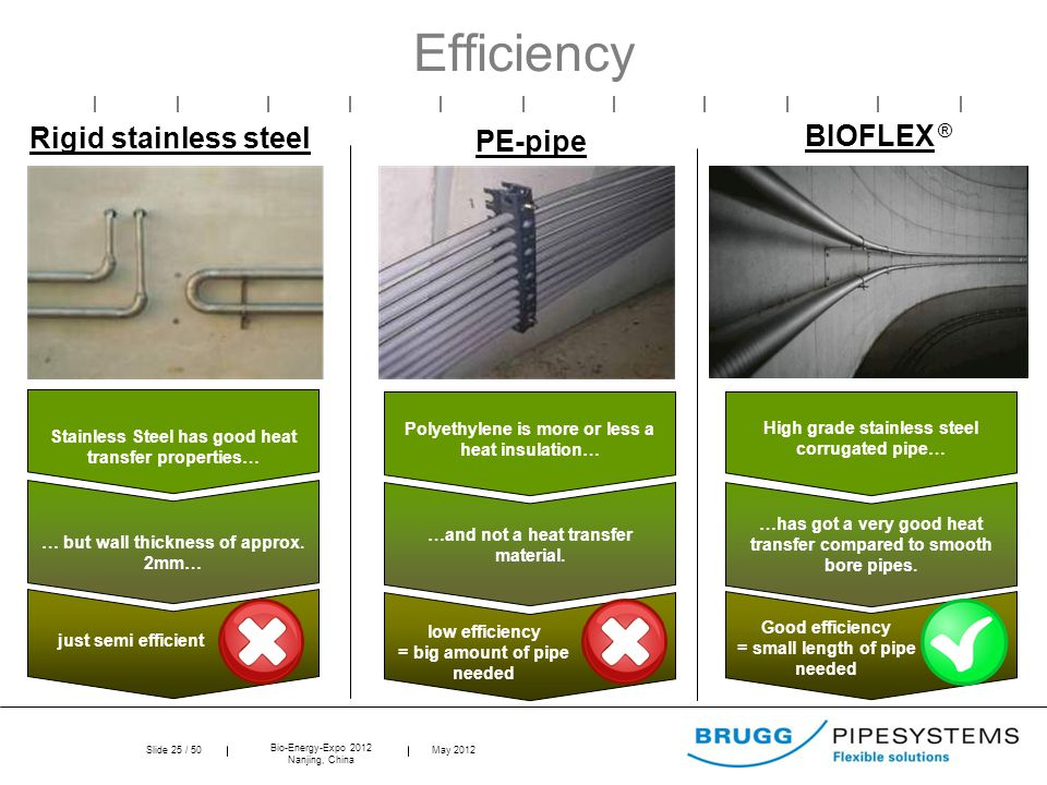 Slide 25 / 50 Bio-Energy-Expo 2012 Nanjing, China May 2012 low efficiency = big amount of pipe needed Good efficiency = small length of pipe needed ju