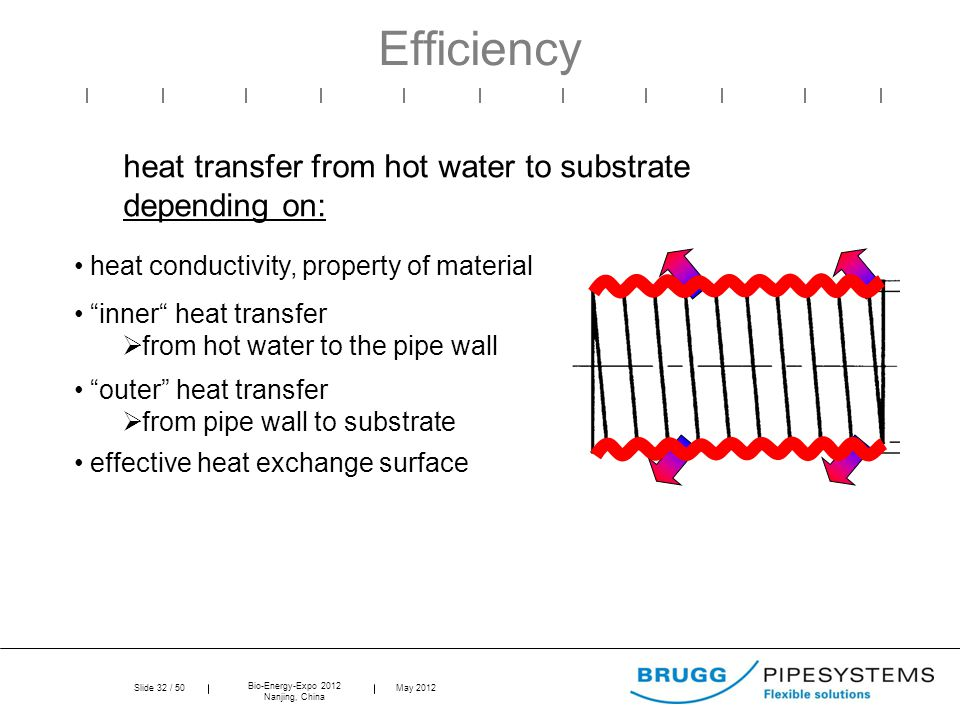 Slide 32 / 50 Bio-Energy-Expo 2012 Nanjing, China May 2012 inner heat transfer  from hot water to the pipe wall outer heat transfer  from pipe wall to substrate heat transfer from hot water to substrate depending on: heat conductivity, property of material Efficiency effective heat exchange surface