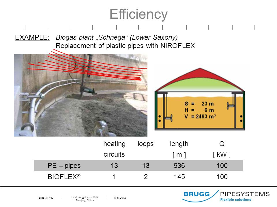 """Slide 34 / 50 Bio-Energy-Expo 2012 Nanjing, China May 2012 Efficiency heatingloopslengthQ circuits[ m ][ kW ] PE – pipes13 936100 BIOFLEX ® 12145100 EXAMPLE:Biogas plant """"Schnega (Lower Saxony) Replacement of plastic pipes with NIROFLEX"""