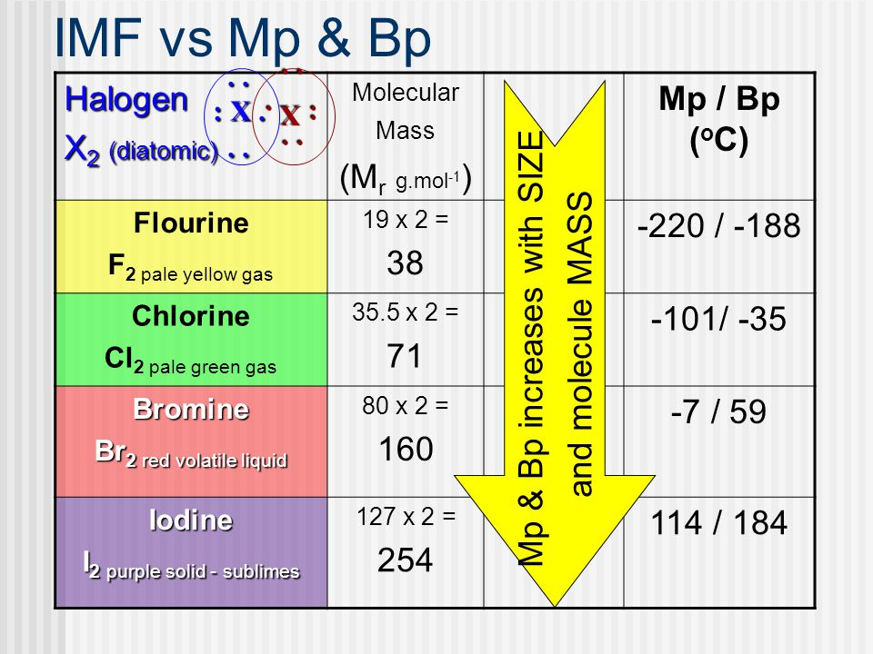 IMF vs Mp & Bp Halogen X 2 (diatomic) Molecular Mass (M r g.mol -1 ) Mp / Bp ( o C) Flourine F 2 pale yellow gas 19 x 2 = 38 -220 / -188 Chlorine Cl 2 pale green gas 35.5 x 2 = 71 -101/ -35 Bromine Br 2 red volatile liquid 80 x 2 = 160 -7 / 59 Iodine I 2 purple solid - sublimes 127 x 2 = 254 114 / 184 Mp & Bp increases with SIZE and molecule MASS..