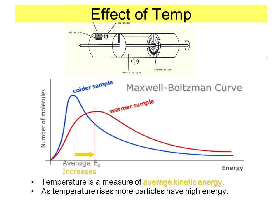 Effect of Temp average kinetic energyTemperature is a measure of average kinetic energy.