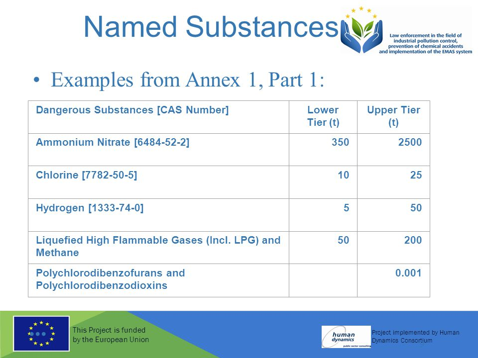 This Project is funded by the European Union Project implemented by Human Dynamics Consortium 9 Named Substances Examples from Annex 1, Part 1: Dangerous Substances [CAS Number]Lower Tier (t) Upper Tier (t) Ammonium Nitrate [6484-52-2]3502500 Chlorine [7782-50-5]1025 Hydrogen [1333-74-0]550 Liquefied High Flammable Gases (Incl.