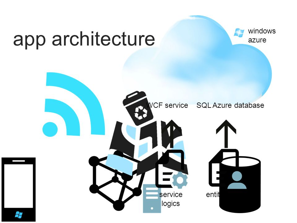 windows azure app architecture entity logicsservice logics WCF serviceSQL Azure database
