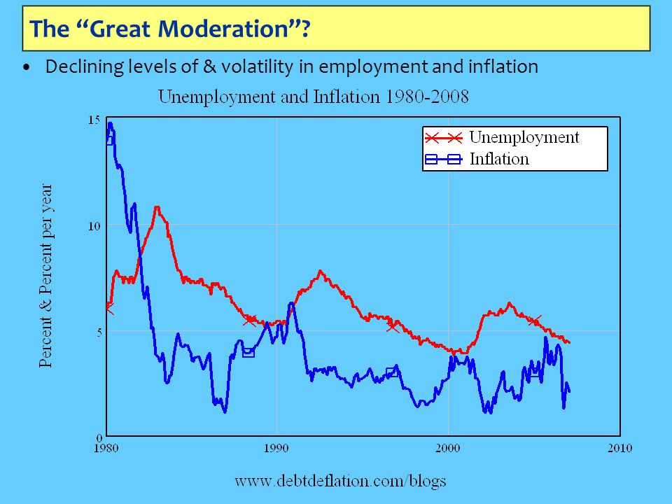The Great Moderation ? Declining levels of & volatility in employment and inflation