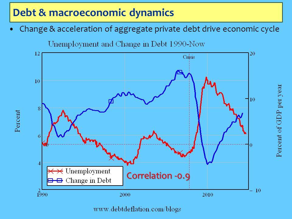 Debt & macroeconomic dynamics Change & acceleration of aggregate private debt drive economic cycle Correlation -0.9