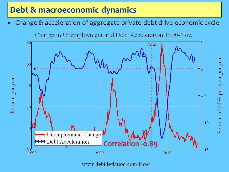 Debt & macroeconomic dynamics Change & acceleration of aggregate private debt drive economic cycle Correlation -0.89