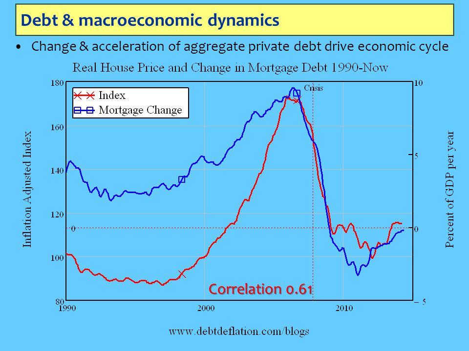 Debt & macroeconomic dynamics Change & acceleration of aggregate private debt drive economic cycle Correlation 0.61
