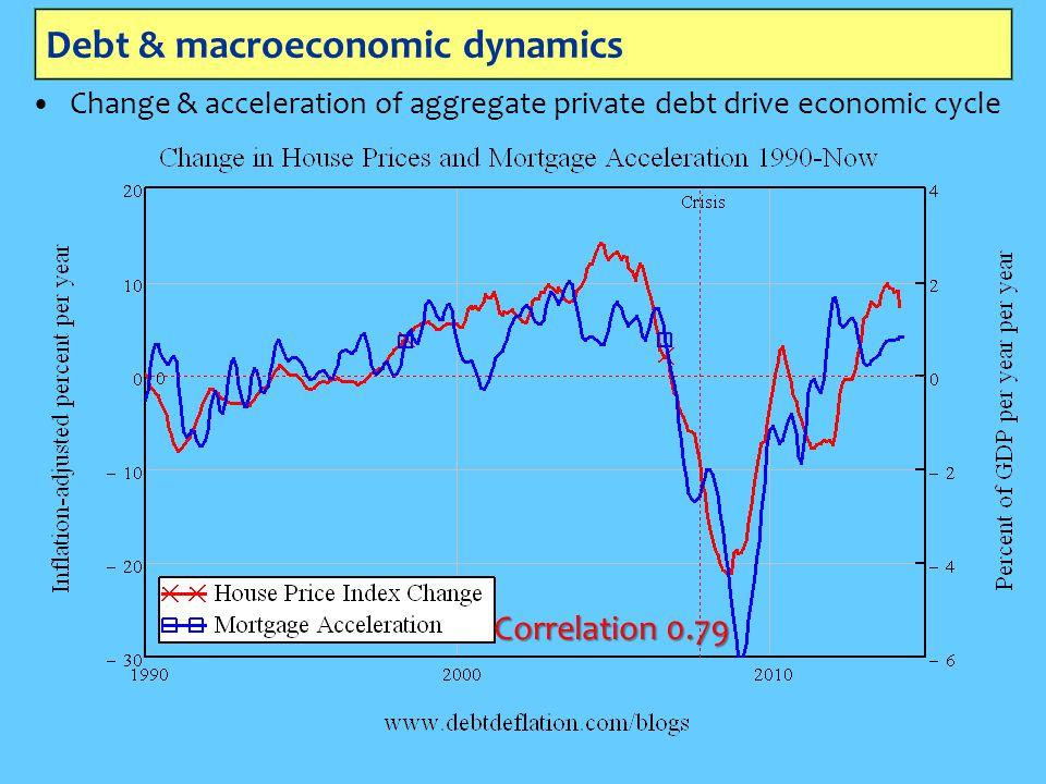 Debt & macroeconomic dynamics Change & acceleration of aggregate private debt drive economic cycle Correlation 0.79
