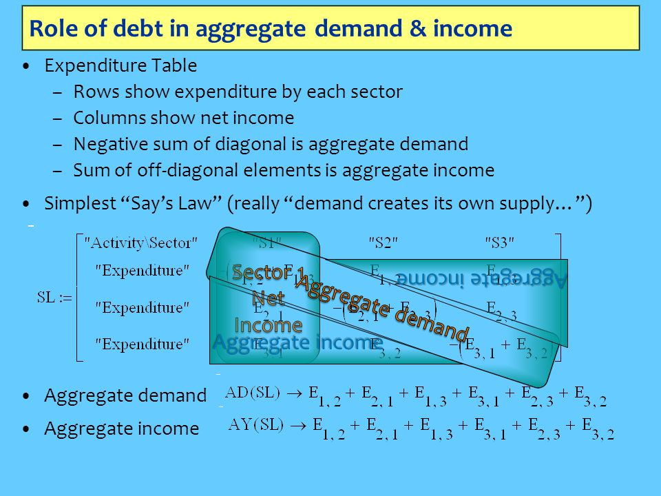 Role of debt in aggregate demand & income Expenditure Table –Rows show expenditure by each sector –Columns show net income –Negative sum of diagonal is aggregate demand –Sum of off-diagonal elements is aggregate income Simplest Say's Law (really demand creates its own supply… ) Aggregate income Aggregate demand Aggregate income