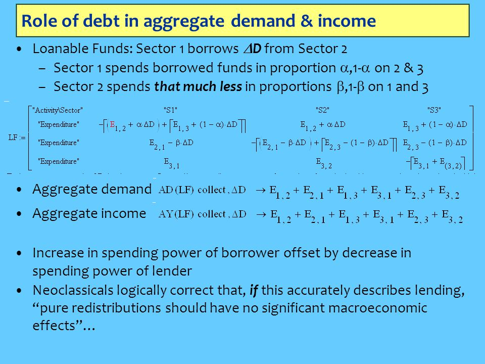 Role of debt in aggregate demand & income Loanable Funds: Sector 1 borrows  D from Sector 2 –Sector 1 spends borrowed funds in proportion ,1-  on 2 & 3 –Sector 2 spends that much less in proportions ,1-  on 1 and 3 Aggregate demand Aggregate income Increase in spending power of borrower offset by decrease in spending power of lender Neoclassicals logically correct that, if this accurately describes lending, pure redistributions should have no significant macroeconomic effects …