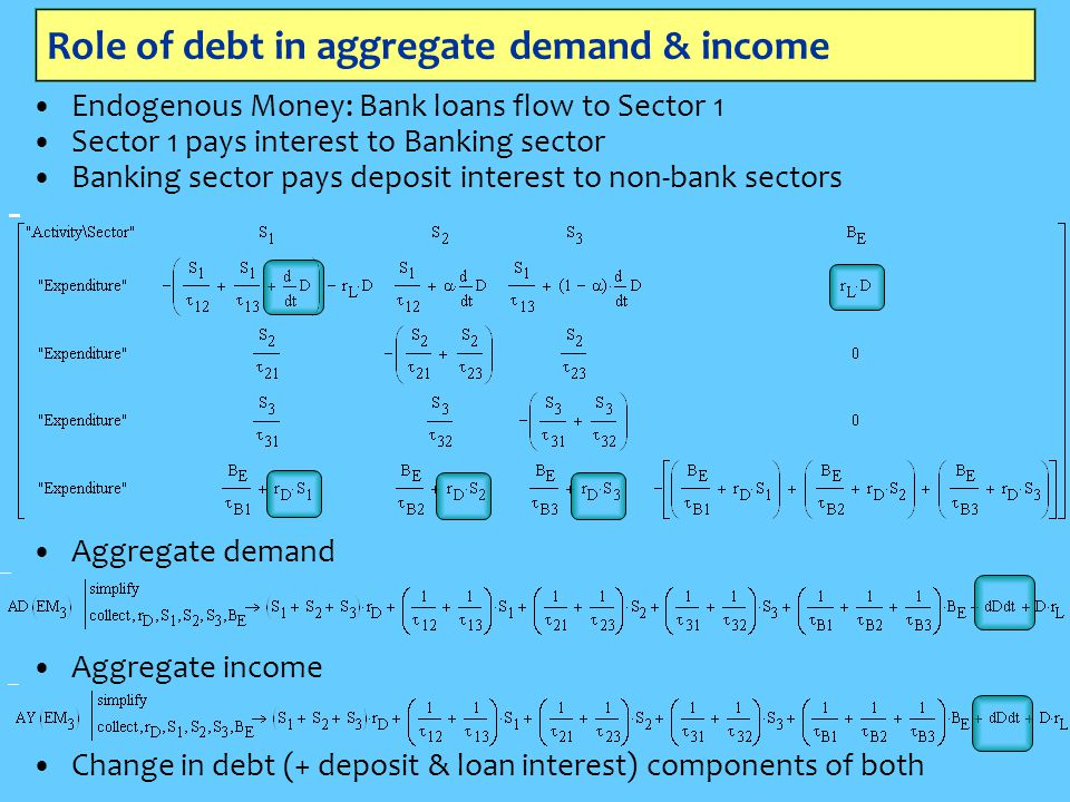 Role of debt in aggregate demand & income Endogenous Money: Bank loans flow to Sector 1 Sector 1 pays interest to Banking sector Banking sector pays deposit interest to non-bank sectors Aggregate demand Aggregate income Change in debt (+ deposit & loan interest) components of both