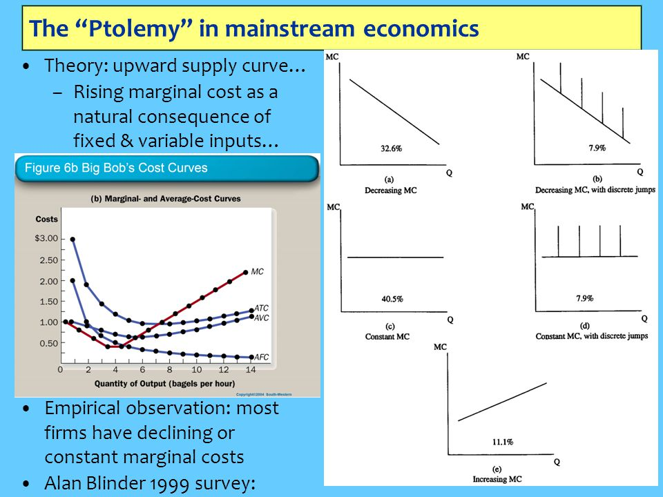 The Ptolemy in mainstream economics Theory: upward supply curve… –Rising marginal cost as a natural consequence of fixed & variable inputs… Empirical observation: most firms have declining or constant marginal costs Alan Blinder 1999 survey: