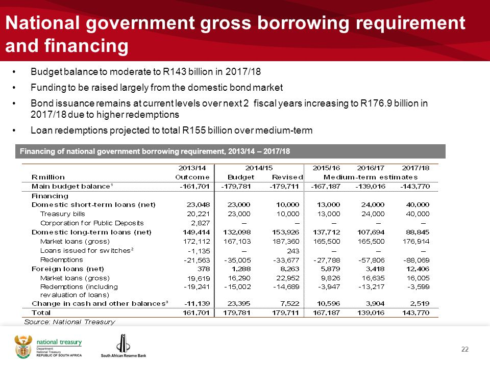 National government gross borrowing requirement and financing 22 Financing of national government borrowing requirement, 2013/14 – 2017/18 Budget balance to moderate to R143 billion in 2017/18 Funding to be raised largely from the domestic bond market Bond issuance remains at current levels over next 2 fiscal years increasing to R176.9 billion in 2017/18 due to higher redemptions Loan redemptions projected to total R155 billion over medium-term