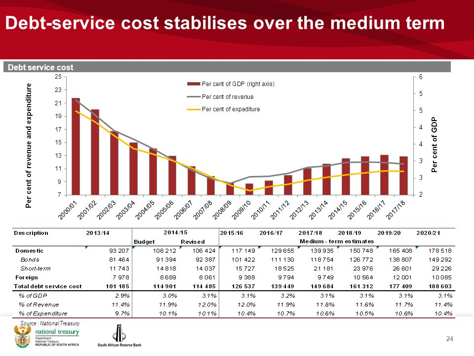 Debt-service cost stabilises over the medium term Source : National Treasury Debt service cost 24