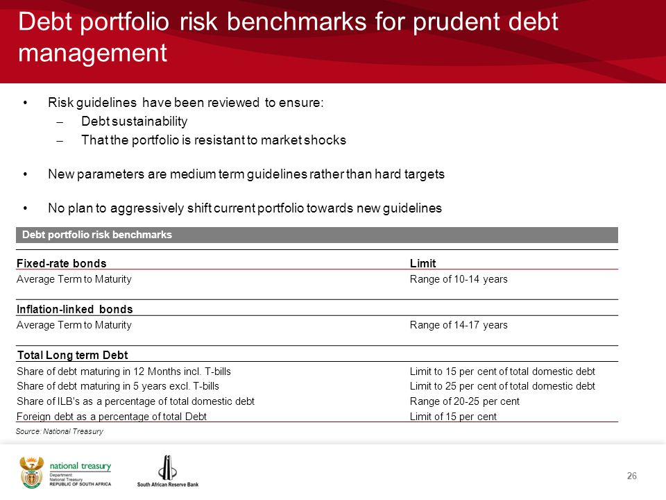 Debt portfolio risk benchmarks for prudent debt management 26 Risk guidelines have been reviewed to ensure:  Debt sustainability  That the portfolio is resistant to market shocks New parameters are medium term guidelines rather than hard targets No plan to aggressively shift current portfolio towards new guidelines Debt portfolio risk benchmarks Fixed-rate bondsLimit Average Term to MaturityRange of 10-14 years Inflation-linked bonds Average Term to MaturityRange of 14-17 years Total Long term Debt Share of debt maturing in 12 Months incl.