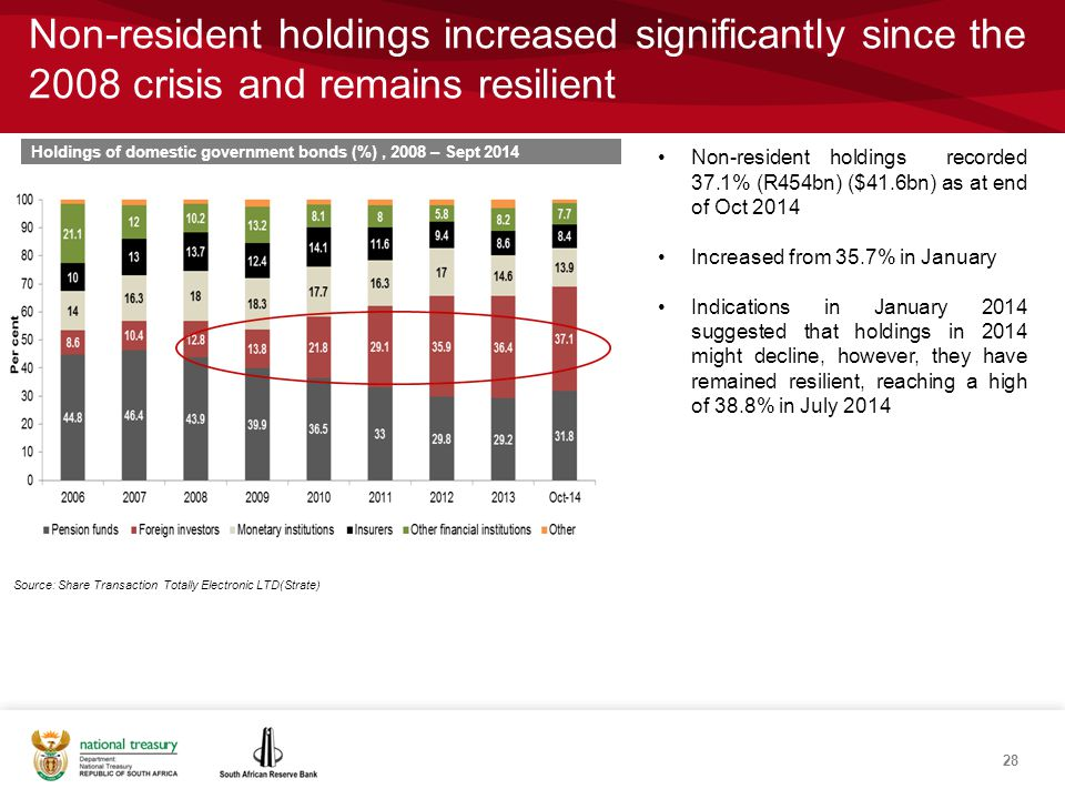 Non-resident holdings increased significantly since the 2008 crisis and remains resilient Non-resident holdings recorded 37.1% (R454bn) ($41.6bn) as at end of Oct 2014 Increased from 35.7% in January Indications in January 2014 suggested that holdings in 2014 might decline, however, they have remained resilient, reaching a high of 38.8% in July 2014 Holdings of domestic government bonds (%), 2008 – Sept 2014 Source: Share Transaction Totally Electronic LTD(Strate) 28