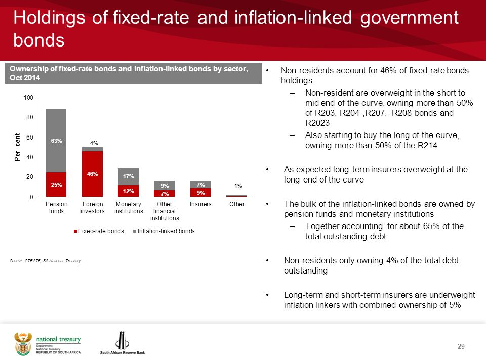 Holdings of fixed-rate and inflation-linked government bonds Source: STRATE, SA National Treasury Ownership of fixed-rate bonds and inflation-linked bonds by sector, Oct 2014 Non-residents account for 46% of fixed-rate bonds holdings –Non-resident are overweight in the short to mid end of the curve, owning more than 50% of R203, R204,R207, R208 bonds and R2023 –Also starting to buy the long of the curve, owning more than 50% of the R214 As expected long-term insurers overweight at the long-end of the curve The bulk of the inflation-linked bonds are owned by pension funds and monetary institutions –Together accounting for about 65% of the total outstanding debt Non-residents only owning 4% of the total debt outstanding Long-term and short-term insurers are underweight inflation linkers with combined ownership of 5% 29