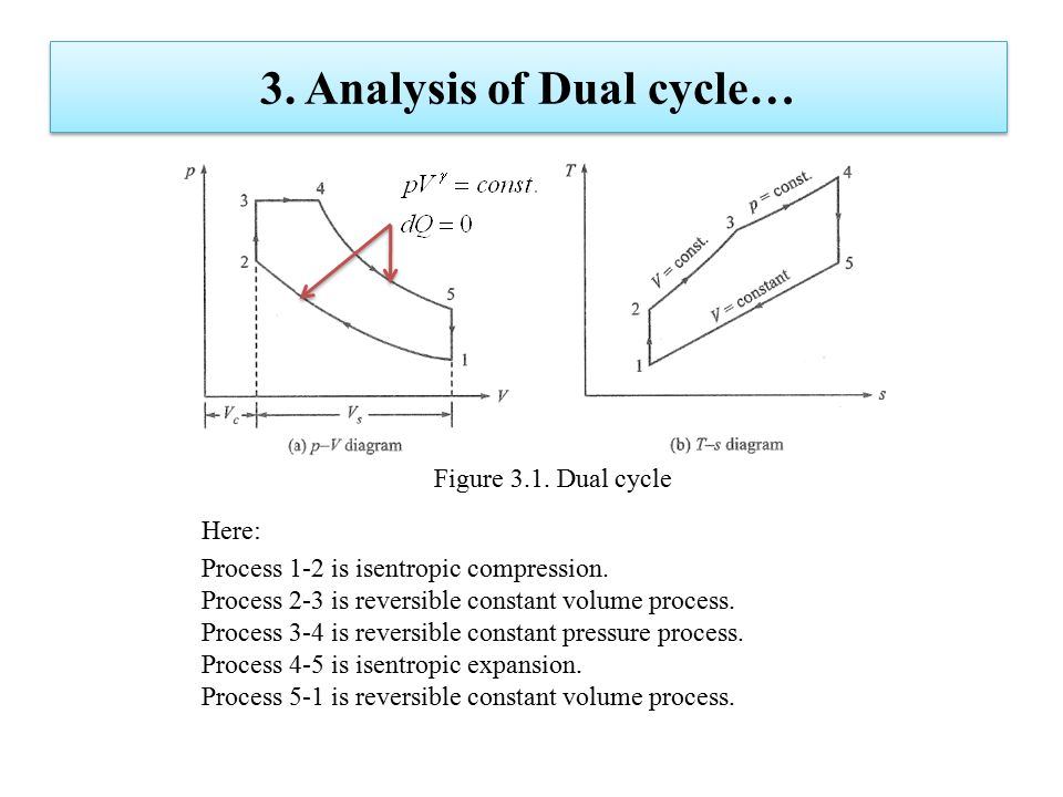 3. Analysis of Dual cycle… Here: Process 1-2 is isentropic compression. Process 2-3 is reversible constant volume process. Process 3-4 is reversible c