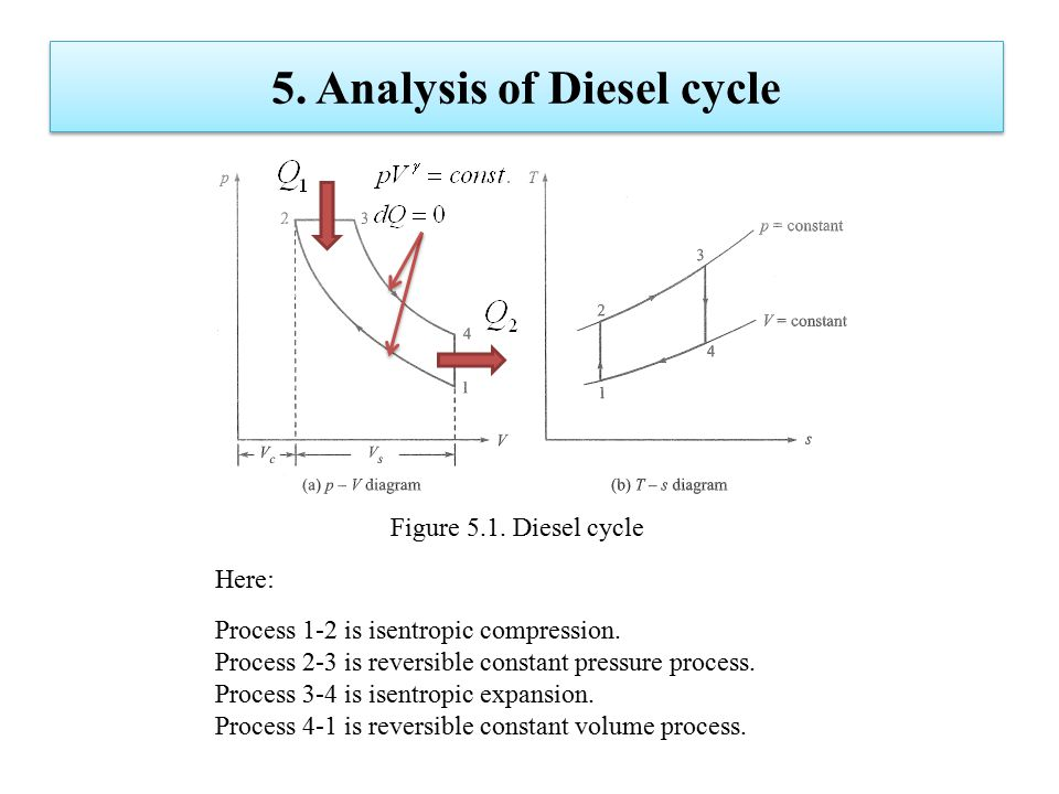 5. Analysis of Diesel cycle Figure 5.1. Diesel cycle Here: Process 1-2 is isentropic compression. Process 2-3 is reversible constant pressure process.