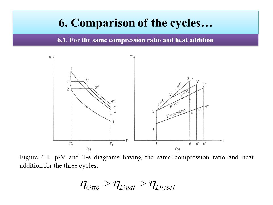 6. Comparison of the cycles… 6.1. For the same compression ratio and heat addition Figure 6.1. p-V and T-s diagrams having the same compression ratio