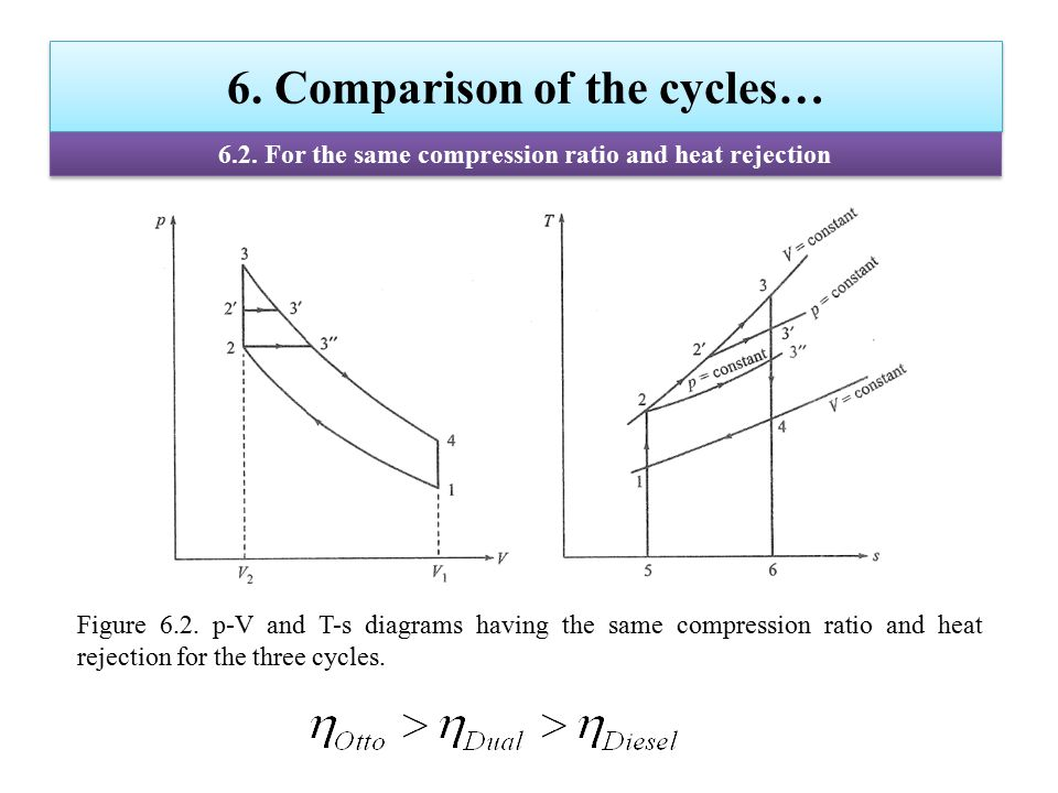 6. Comparison of the cycles… 6.2. For the same compression ratio and heat rejection Figure 6.2. p-V and T-s diagrams having the same compression ratio