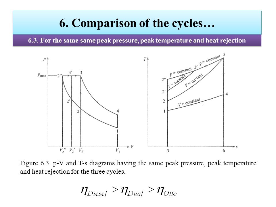 6. Comparison of the cycles… 6.3. For the same same peak pressure, peak temperature and heat rejection Figure 6.3. p-V and T-s diagrams having the sam