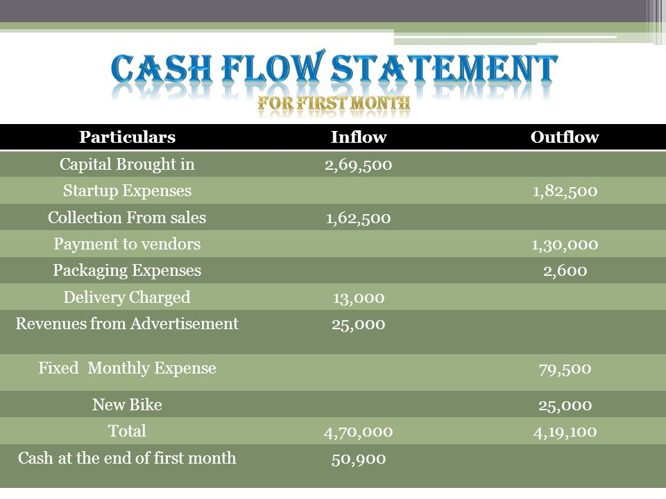 ParticularsInflowOutflow Capital Brought in2,69,500 Startup Expenses1,82,500 Collection From sales1,62,500 Payment to vendors1,30,000 Packaging Expenses2,600 Delivery Charged13,000 Revenues from Advertisement25,000 Fixed Monthly Expense79,500 New Bike25,000 Total4,70,0004,19,100 Cash at the end of first month50,900