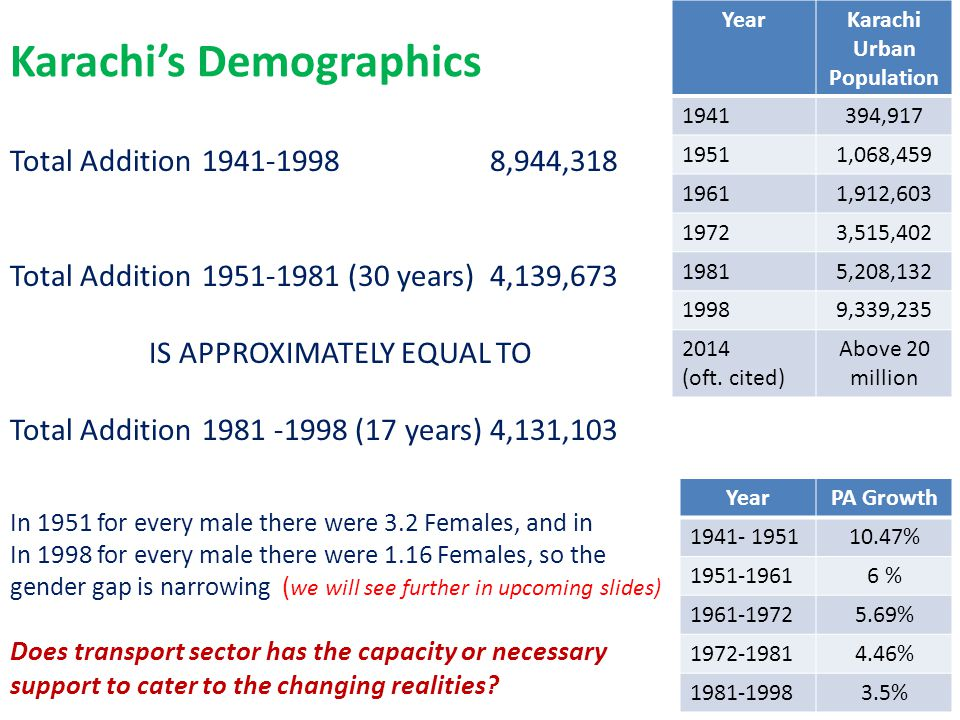 Karachi's Demographics YearKarachi Urban Population 1941394,917 19511,068,459 19611,912,603 19723,515,402 19815,208,132 19989,339,235 2014 (oft.