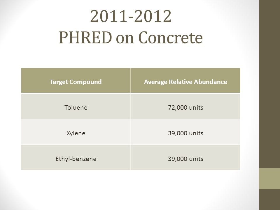 2011-2012 PHRED on Concrete Target CompoundAverage Relative Abundance Toluene72,000 units Xylene39,000 units Ethyl-benzene39,000 units
