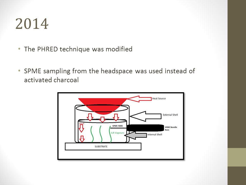 2014 The PHRED technique was modified SPME sampling from the headspace was used instead of activated charcoal