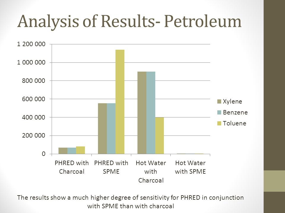 Analysis of Results- Petroleum The results show a much higher degree of sensitivity for PHRED in conjunction with SPME than with charcoal