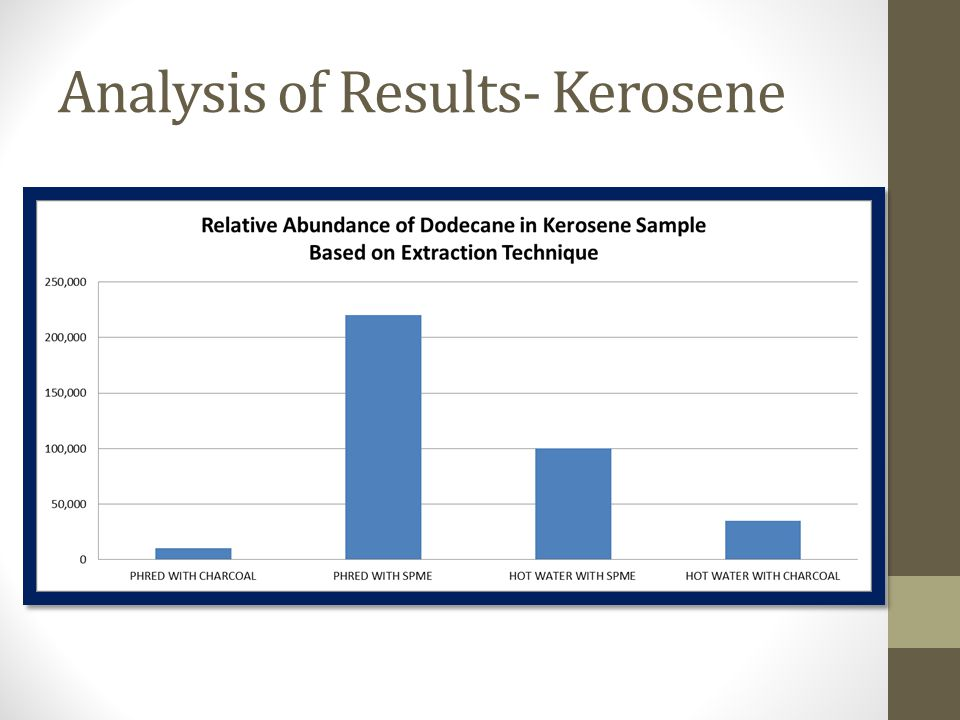 Analysis of Results- Kerosene